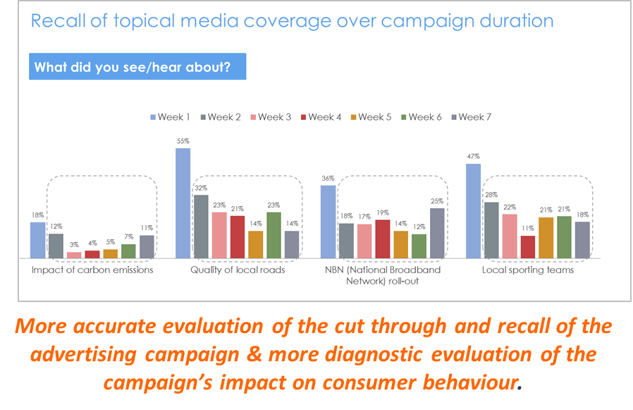 Longitudinal Campaign Evaluation